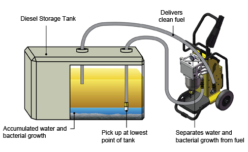 Diesel Polishing Process1